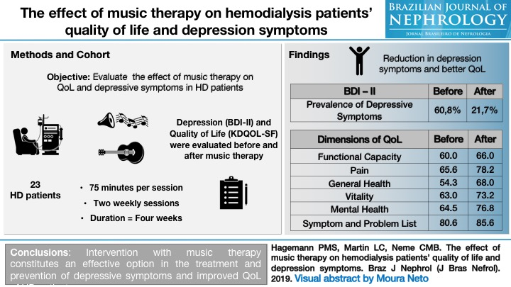 The effect of music therapy on hemodialysis patients