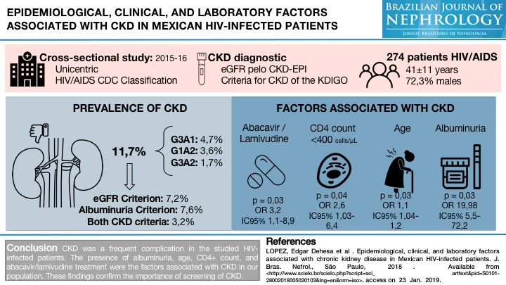Epidemiological, clinical, and laboratory factors associated